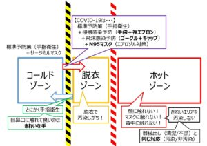 新型コロナウイルス感染症における当救命救急センターのゾーニングコンセプト。